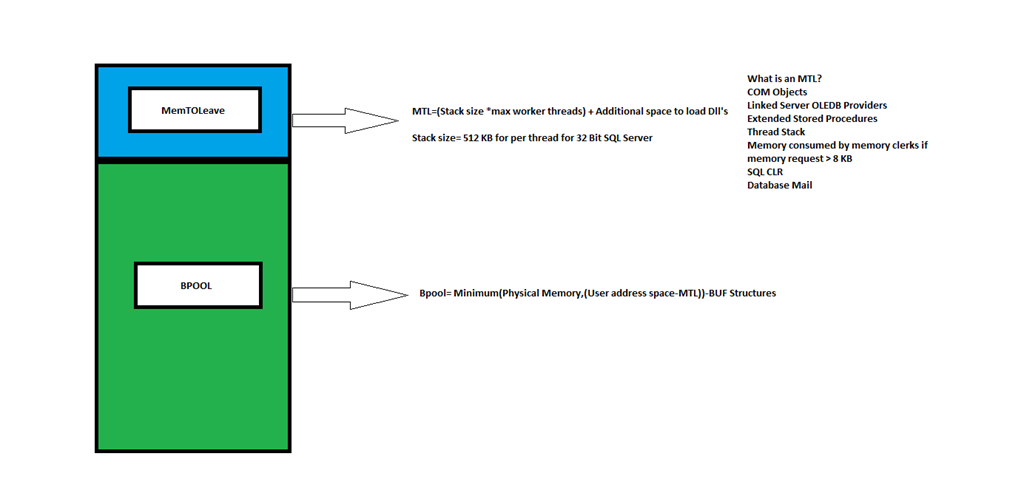 sql server 2008 database architecture diagram basics of sql server memory architecture mssqlwiki  sql server memory architecture