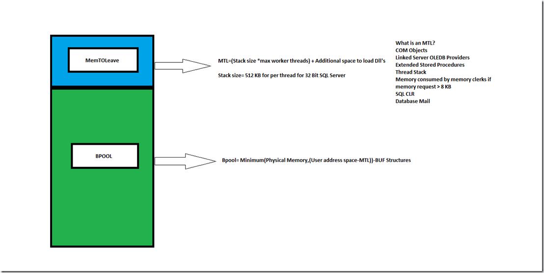 Basics Of Sql Server Memory Architecture Mssqlwiki